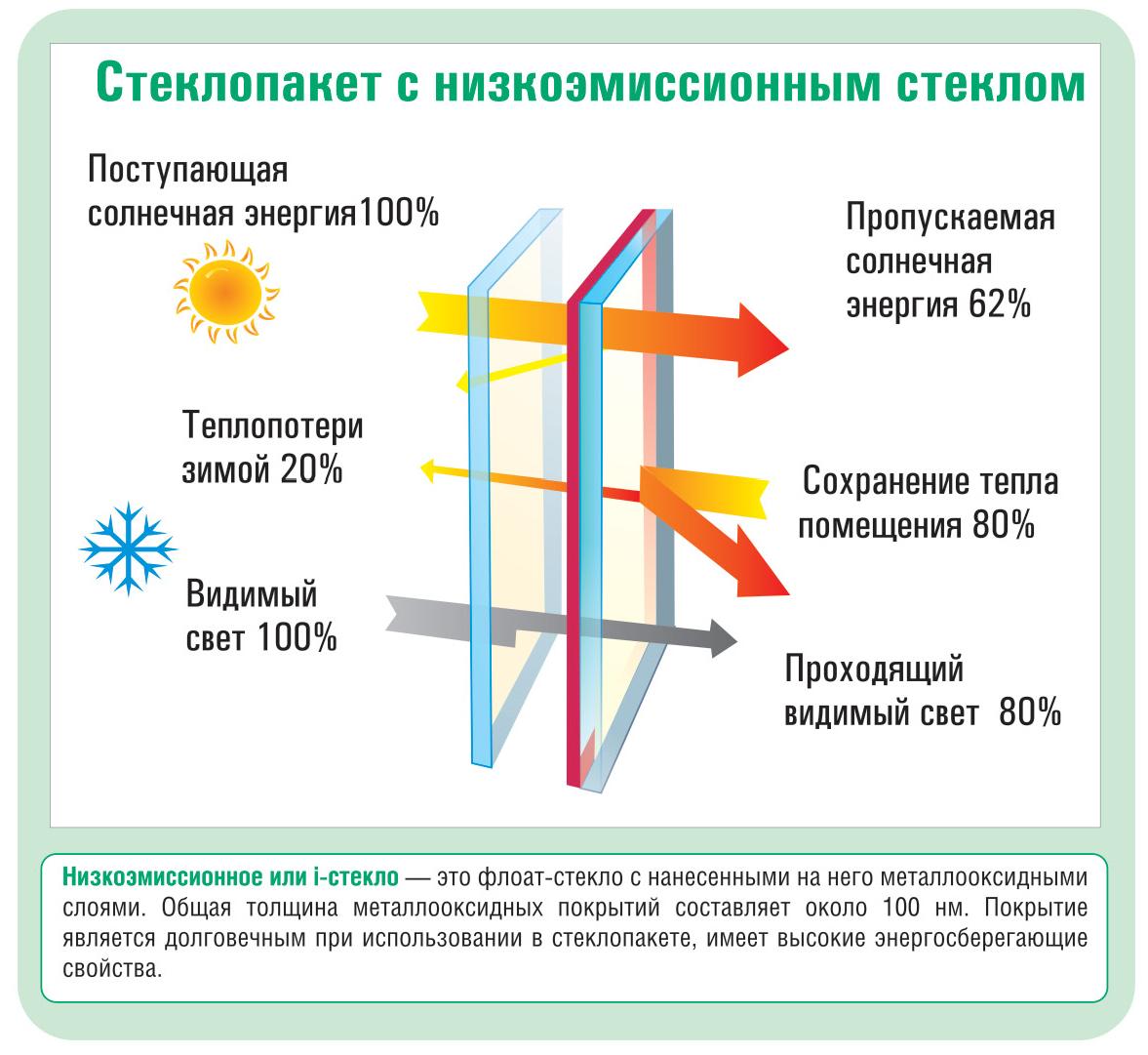 Принцип действия энергосберегающих стеклопакетов