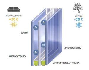 Структура стеклопакета