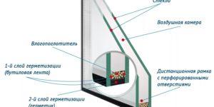 Устройство и составные части стеклопакета