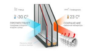 Энергосберегающий стеклопакет с низкоэмиссионным напылением