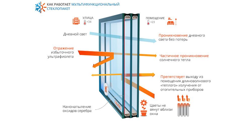 Принцип работы многофункционального стекла