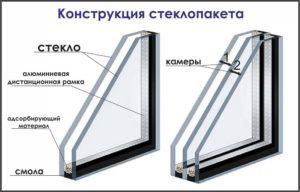 Строение стеклопакета